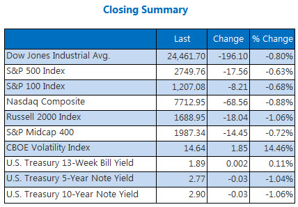 Closing Indexes Summary June 21