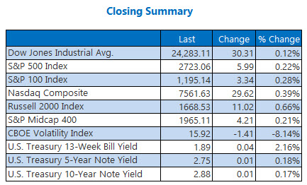 closing indexes summary june 26