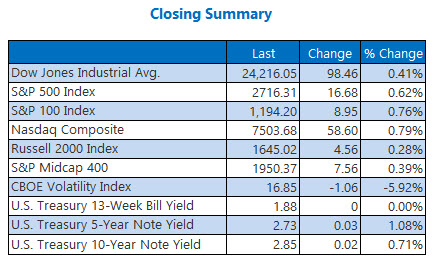 closing indexes summary june 28