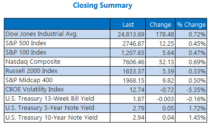 closing indexes summary june 4