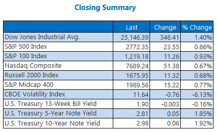 closing indexes summary june 6