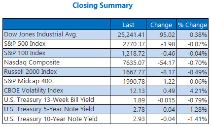 closing indexes summary june 7