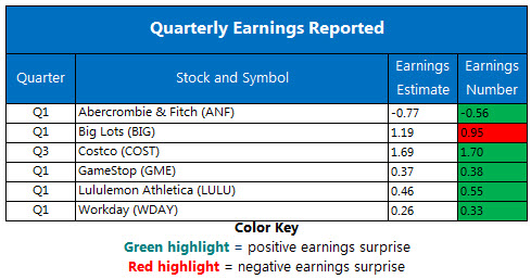 Corporate Earnings Chart June 1