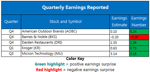 Corporate Earnings Chart June 21