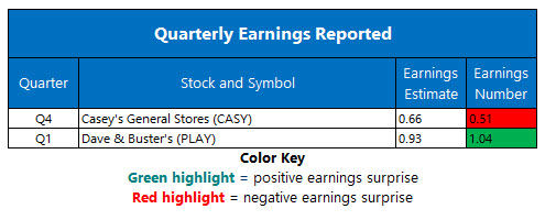 corporate earnings june 12