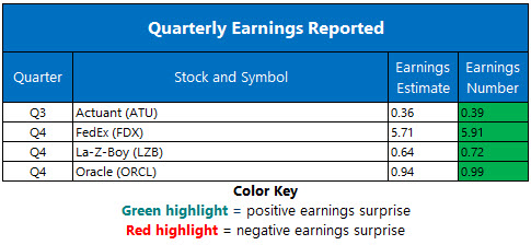 corporate earnings june 20