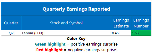 corporate earnings june 26