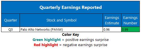 corporate earnings june 44