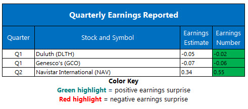 corporate earnings june 5