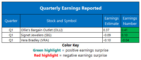 corporate earnings june 6