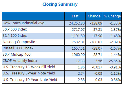 indexes closing summary june 25
