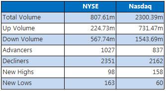 NYSE and Nasdaq June 21