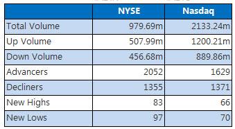 NYSE and Nasdaq June 29