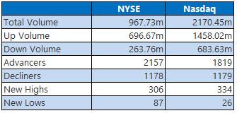 nyse and nasdaq stats june 6