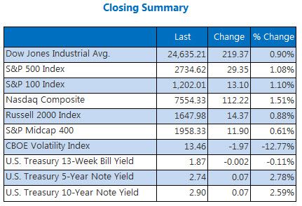 Real Closing Indexes June 1