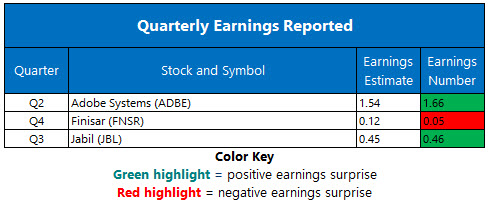stock earnings june 15