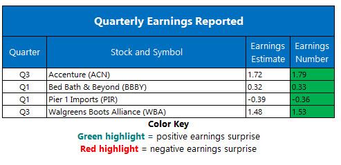 stock market earnings june 28