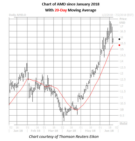 amd daily chart june 22