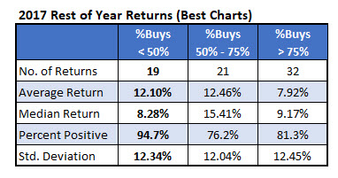 2017 returns with sentiment added