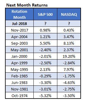 returns after market rotation
