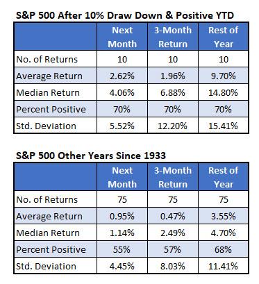 spx 10 percent down