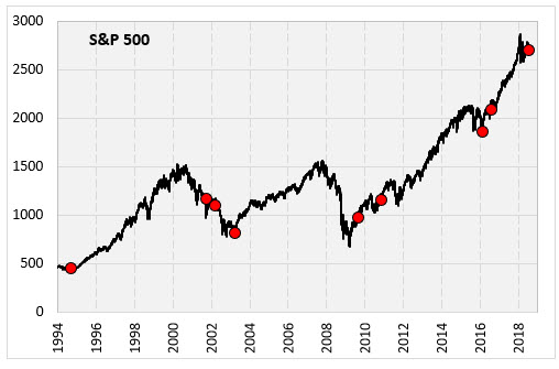 S&P no new high