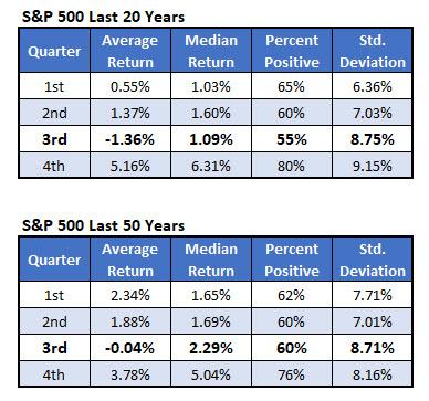SPX last 20 years