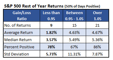 spx rest of year 50percent positive days