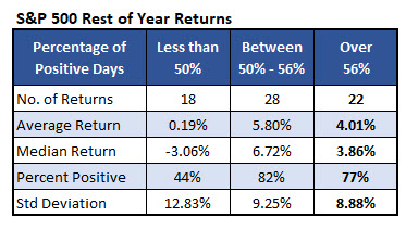 spx returns positive days day 135