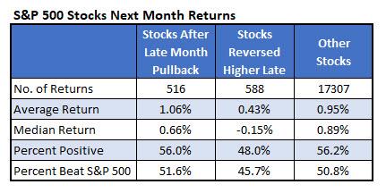 spx stocks after reversal