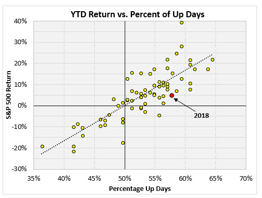 SPX ytd vs up days MMO