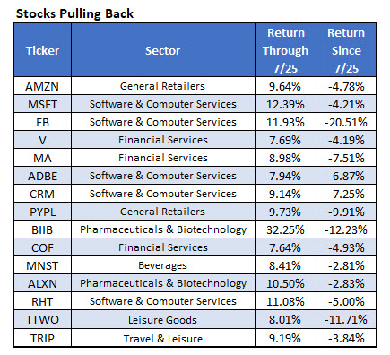 stocks to buy