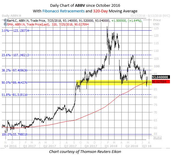 ABBV stock chart july 25