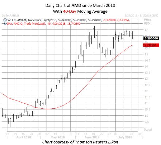 amd stock chart july 24