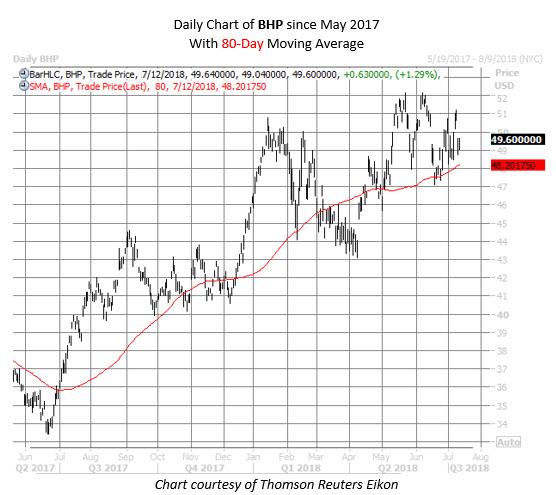 BHP stock chart july 12