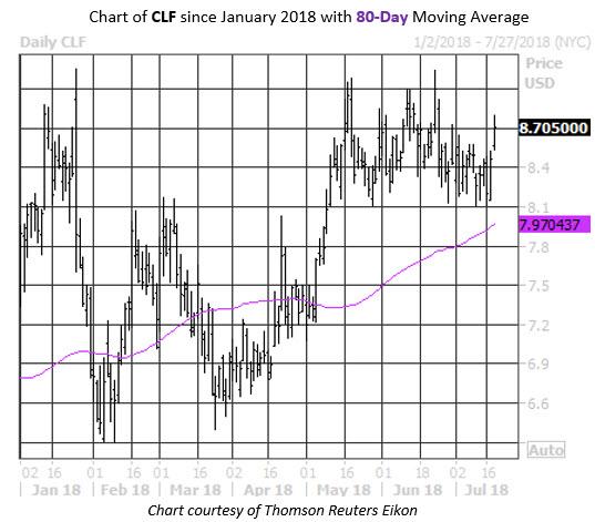 CLF Stock Chart