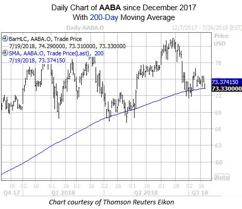 Daily Chart of AABA wtih 200MA
