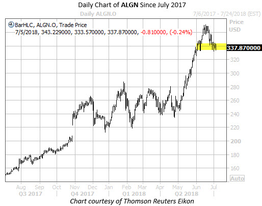 Daily Chart of ALGN Since July 17