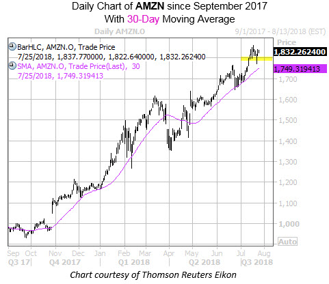 Daily Chart of AMZN with Highlight and 30MA