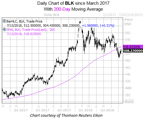 Daily Chart of BLK with 200 MA 3