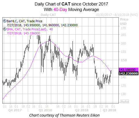 Daily Chart of CAT with 40MA