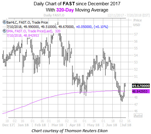 Daily Chart of FAST Since December with 320MA