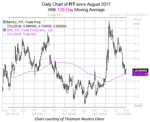 Daily Chart of FIT with 120MA