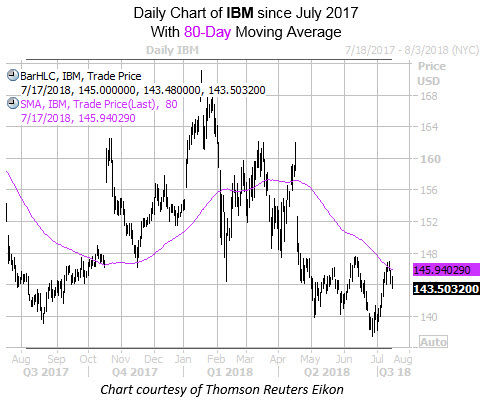 Daily Chart of IBM Since July with 80MA
