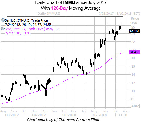 Daily Chart of IMMU with 120 MA