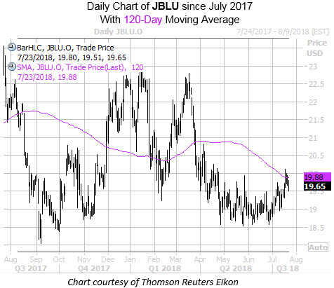 Daily Chart of JBLU with 120 MA