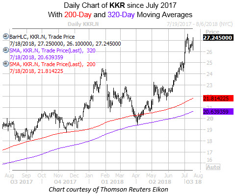 Daily Chart of KKR With 200 and 320MA
