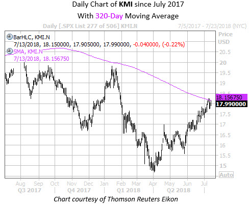 Daily Chart of KMI with 320MA