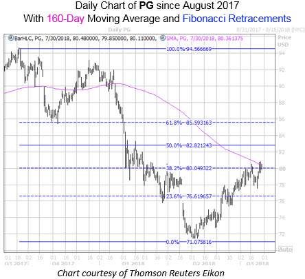 Daily Chart of PG with 160Ma and Fib Levels