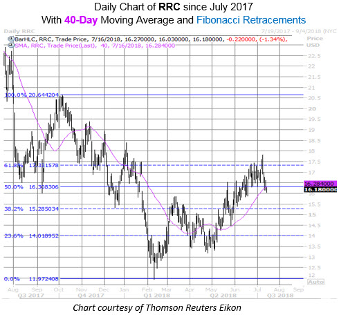 Daily Chart of RRC with 40MA and Fib Levels